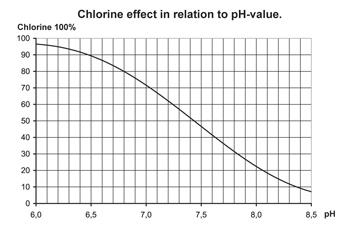 Image result for ph effect on chlorine